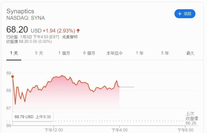 新思科技股價走勢 (圖片: GOOGLE)