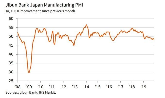 日本製造業PMI走勢圖 (圖片來源:IHS Markit)