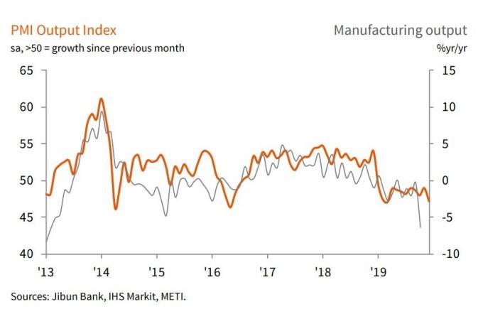 日本製造業產出走勢圖 (圖片來源:IHS Markit)
