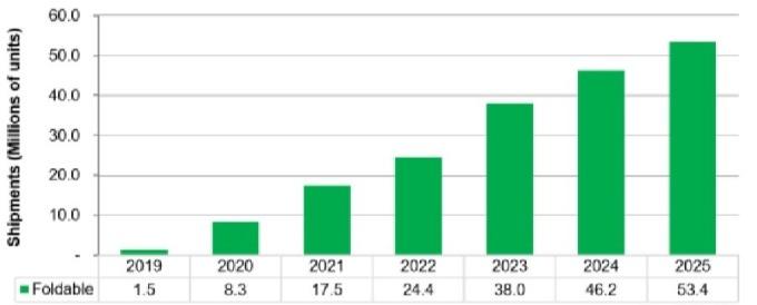 資料來源: IHS, 折疊手機出貨量