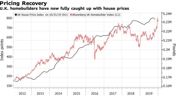 英國房價指數、房地產類股股價指數 (圖:Bloomberg)