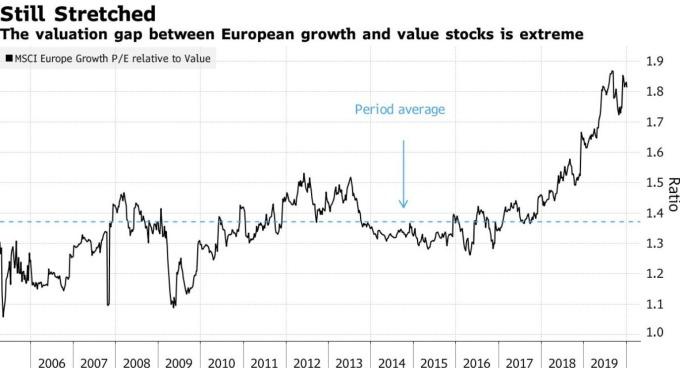 歐股成長型類股及價值型類股估值比 (圖:Bloomberg)