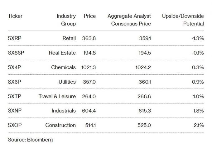 彭博分析師對歐洲各產業類股估值 (圖:Bloomberg)