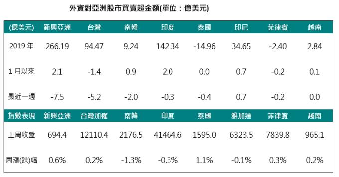 資料來源:Bloomberg,2020/01/04,中國信託投信整理。
