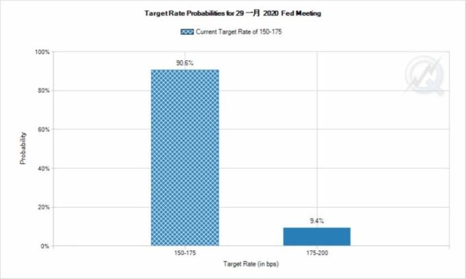 市場預測 2020 年聯準會將降息一碼。(圖片:CMEGroup)