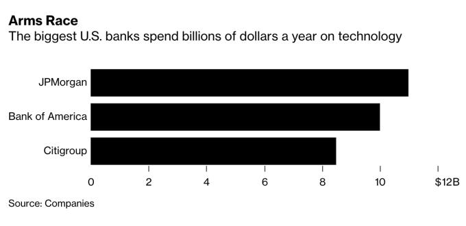 華爾街投行每年在技術上花費數十億美元資金 (圖:Bloomberg)