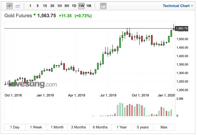 黃金價格週線走勢 (圖:Investing.com)