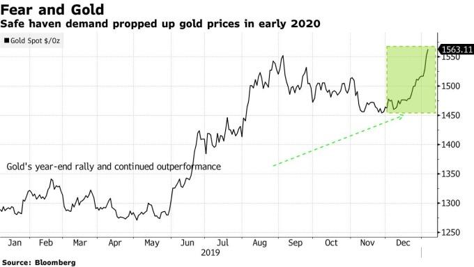 金價自 2019 年以來持續上漲 (圖表取自彭博)
