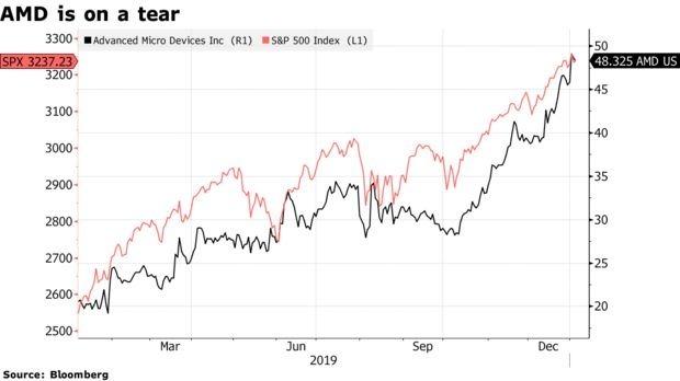 AMD2019 股價走勢 (圖片: Bloomberg)