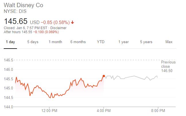 迪士尼股價走勢 (圖片:谷歌)