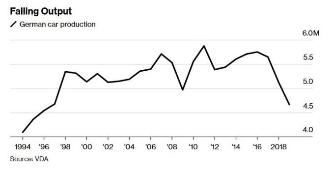 德國汽車生產量 (圖:Bloomberg)