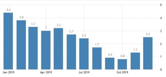 菲律賓消費者物價指數 (圖:Trading Economics)