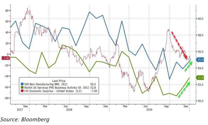藍:ISM非製造業PMI;綠:Markit服務業PMI;紅:花旗經濟驚奇指數 (圖:Zerohedge)