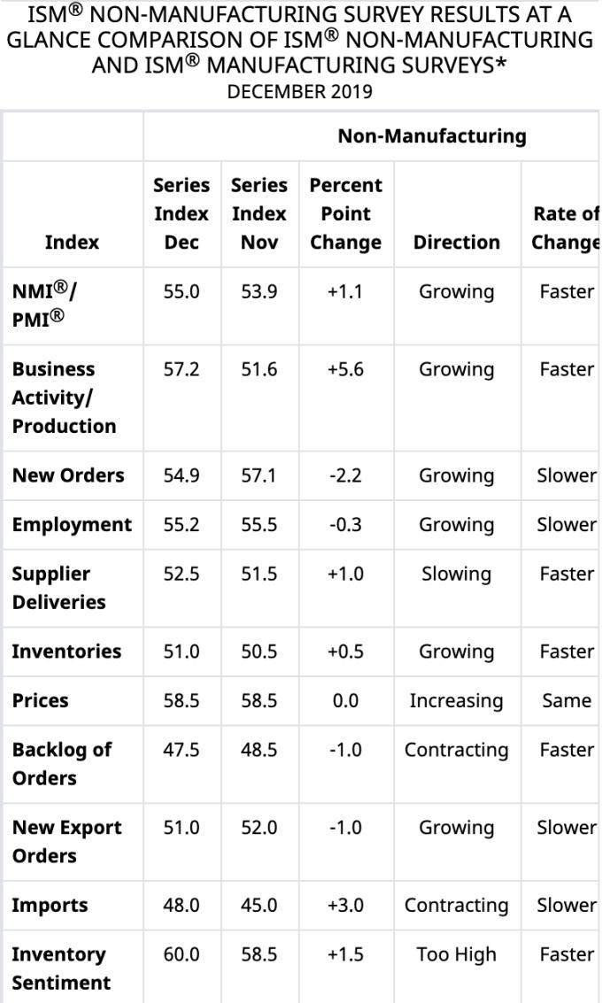 12月美國ISM非製造業PMI細項指標 (圖:ISM)