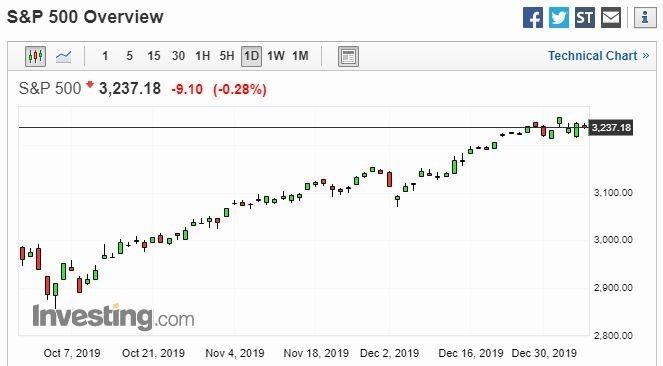 S&P 500股價日線走勢圖 圖片:investing.com