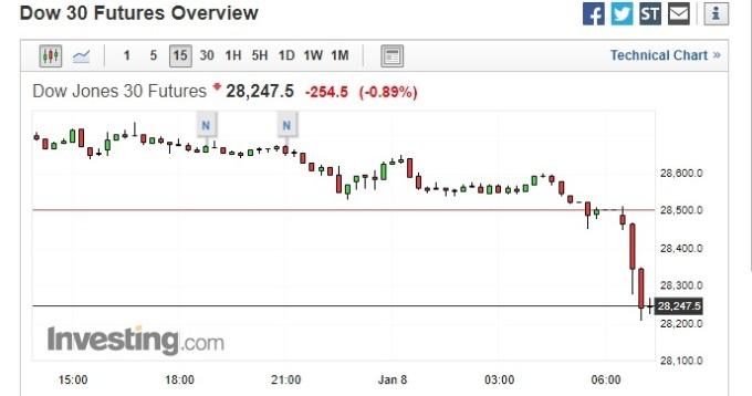 道瓊期貨下跌逾 250 點。(圖片:investing)