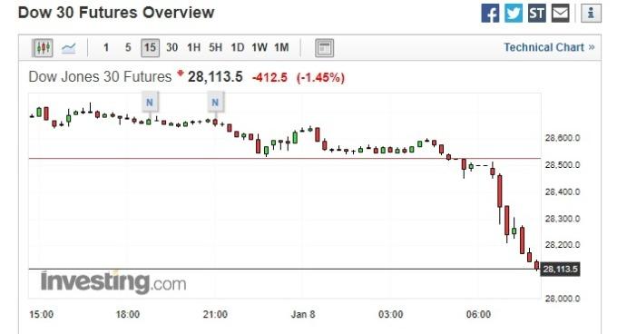 道瓊期貨跌幅據增。(圖片:investing)