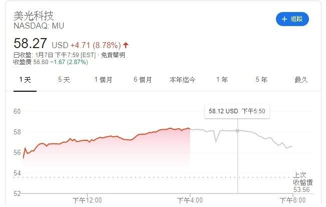 週三(8日)美光股價以58.27美元作收