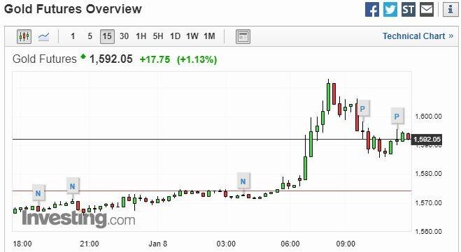 黃金15分鐘走勢圖 圖片:investing.com