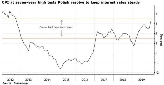 波蘭通膨 12 月意外飆高到 3.4%。(來源:Bloomberg)