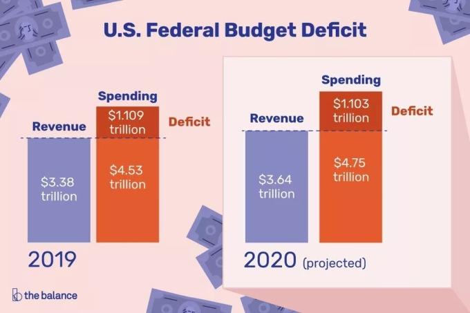 左:美國聯邦政府 2019 年收支狀況 右:美國聯邦政府 2019 年收支狀況 (預估值) 圖片:thebalance