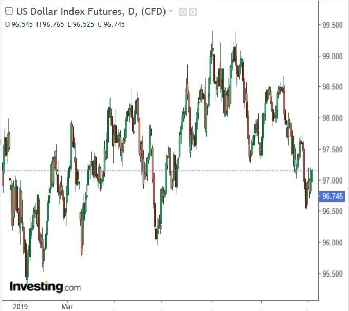 美元指數日 k 線圖