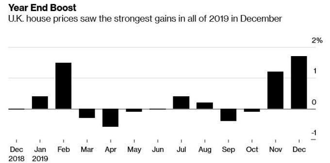 英國房價增長率 (圖:Bloomberg)