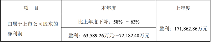 大族激光 2019 年年度業績預期修正 (圖:大族激光)