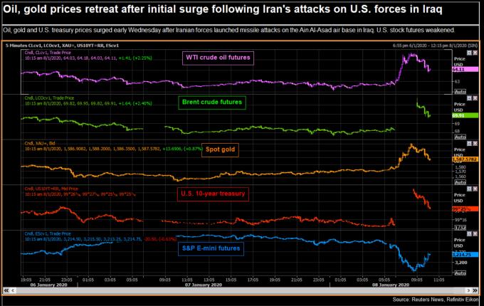 在伊朗發射導彈空襲伊拉克美軍基地後,原油、黃金價格短線上漲後回吐漲幅 (圖:路透社)