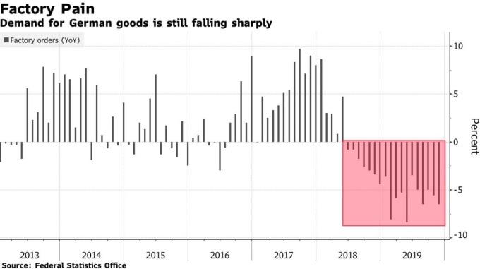 德國製造業訂單持續衰退 (圖:Bloomberg)
