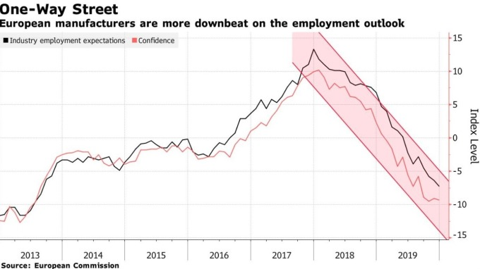 歐元區製造業景氣指數呈下滑趨勢 (圖:Bloomberg)