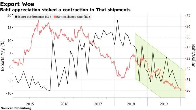 白:泰國出口表現 藍:泰銖匯價 圖片:Bloomberg