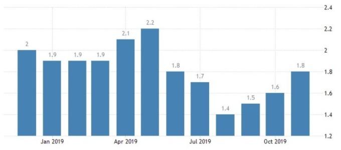 瑞典通膨增長率 (圖:Trading Economics)
