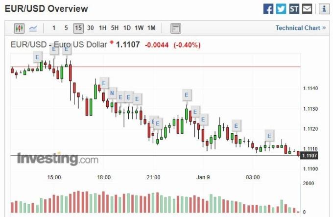 歐元兌美元 15 分線 (圖片: investing)
