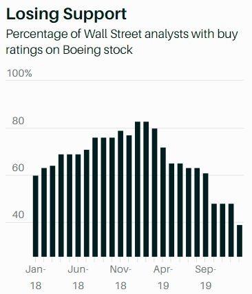 波音遭華爾街降評,買入評級不到 40% (圖片: FactSet)