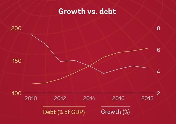 全球負債 (黃線) 與經濟成長率 (白線) 歷年趨勢圖。(圖片:世界銀行)