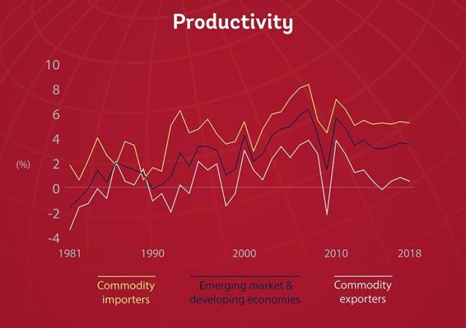 新興經濟體和發展中國家生產率 (黑) 與商品進出口率 (圖片:世界銀行)