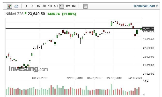 日經 225 走勢日線圖 (圖片:Investing.com)