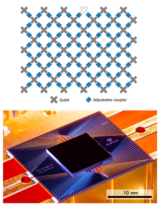 Google 公布的 53 個位元量子電腦。上圖每個灰色 X 皆是一個量子位元,白色的 X 是壞掉的量子位元,下圖為幾公分大的量子電腦晶片,量子位元統統擠在這小小的晶片中。 圖片來源│《Nature》