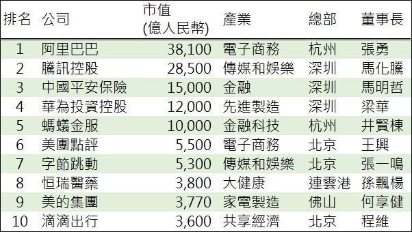 資料來源: 胡潤研究院, 鉅亨網製表