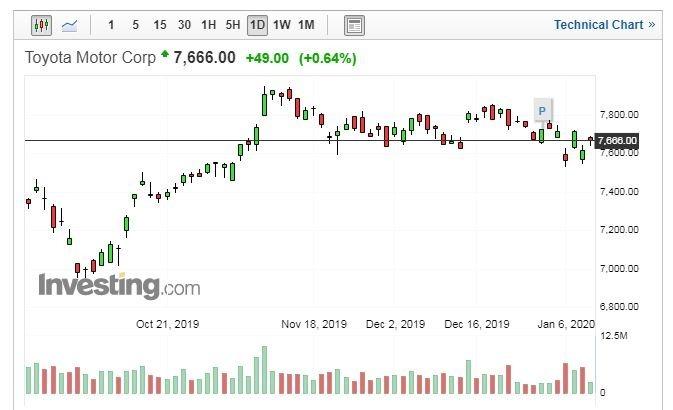 TOYOTA 股價走勢日線圖 (圖片:Investing.com)