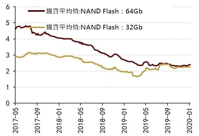 資料來源: DRAMexchange, 單位: 美元