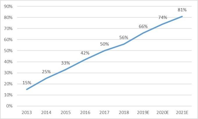 (資料來源: Gartner, 鉅亨網製圖) 全球 SSD 在 NB 市場滲透率