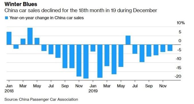 中國汽車銷售持續衰退(圖:Bloomberg)