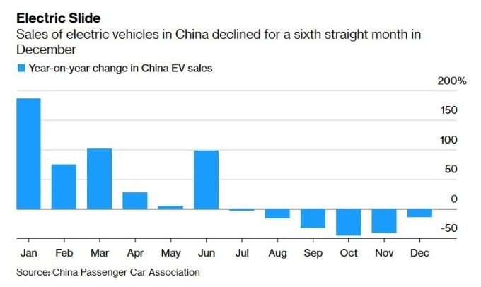 中國電動車銷售年增率(圖:Bloomberg)
