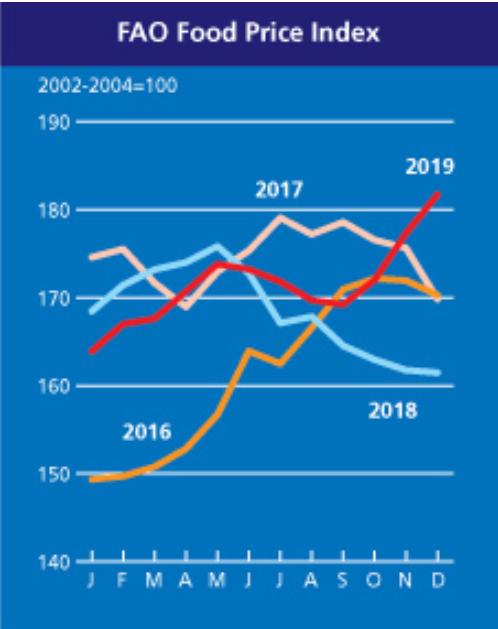 FAO食品價格指數 (圖:聯合國糧食及農業組織)