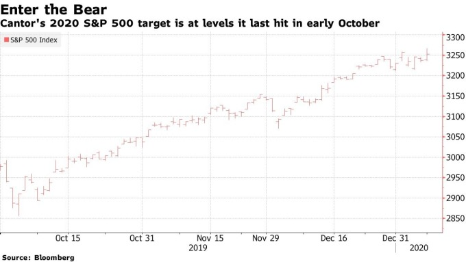 S&P500 股價日線走勢圖 圖片:Bloomberg