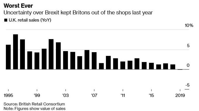 英國零售銷售年增率(圖:Bloomberg)