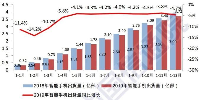 資料來源:中國信通院