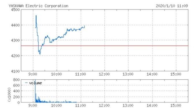 安川電機股價走勢 (2020 年 1 月 10 日) (圖片來源:Yahoo)